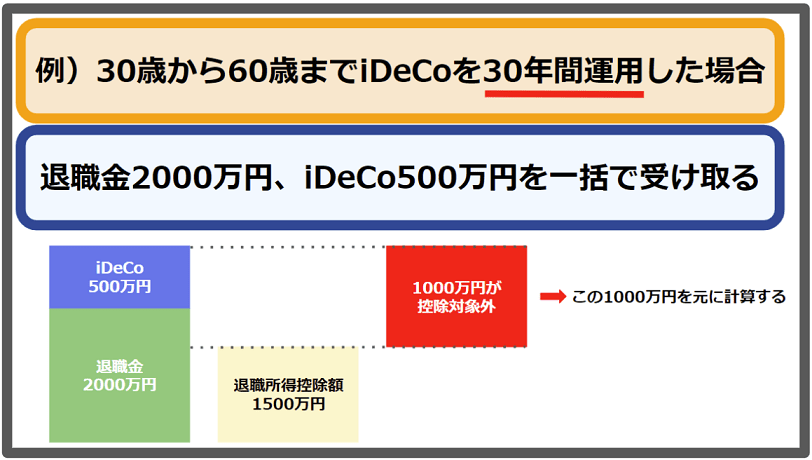 iDeCoの退職所得控除額よりも受取額が多い場合